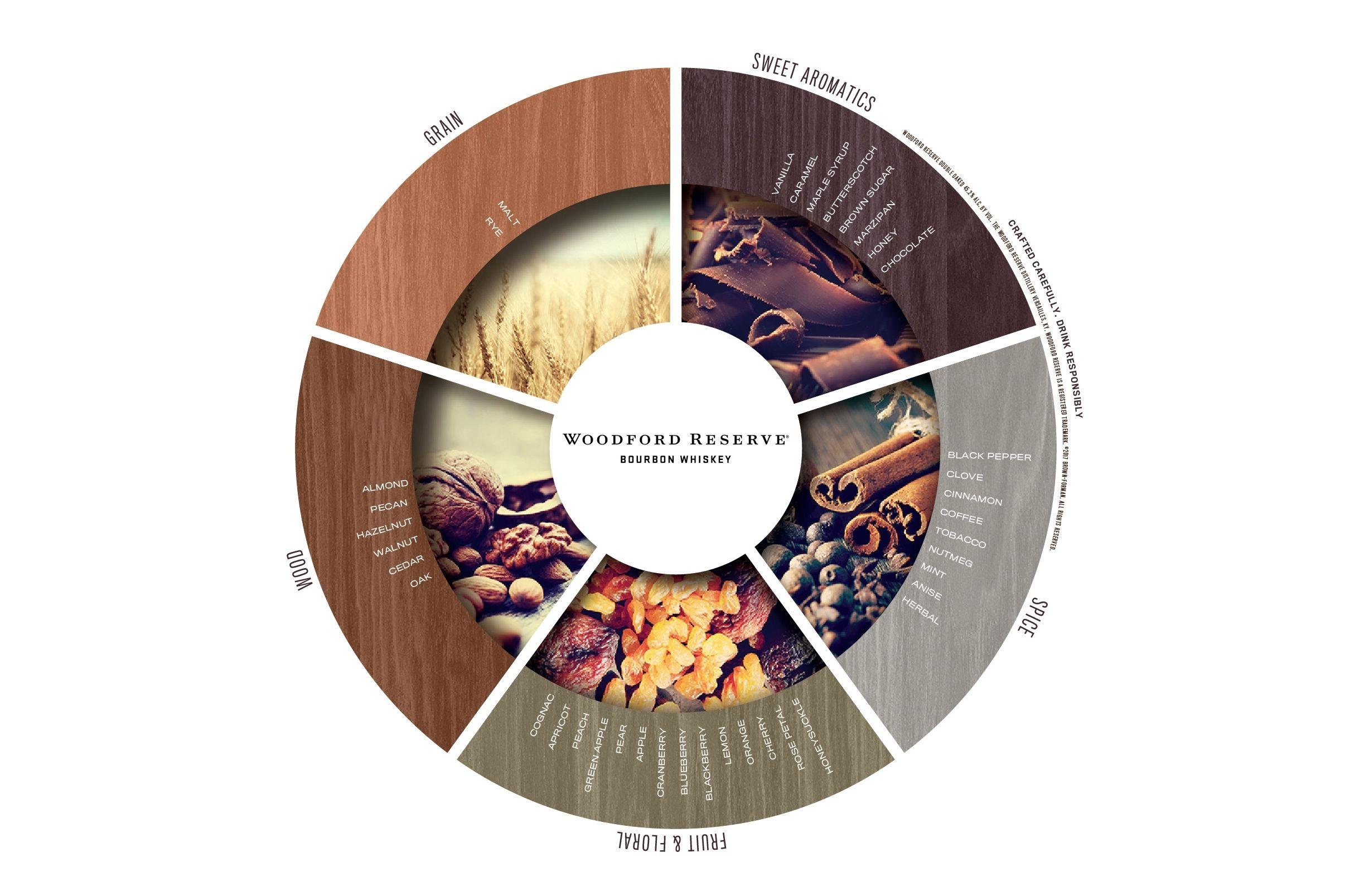 bourbon flavor wheel