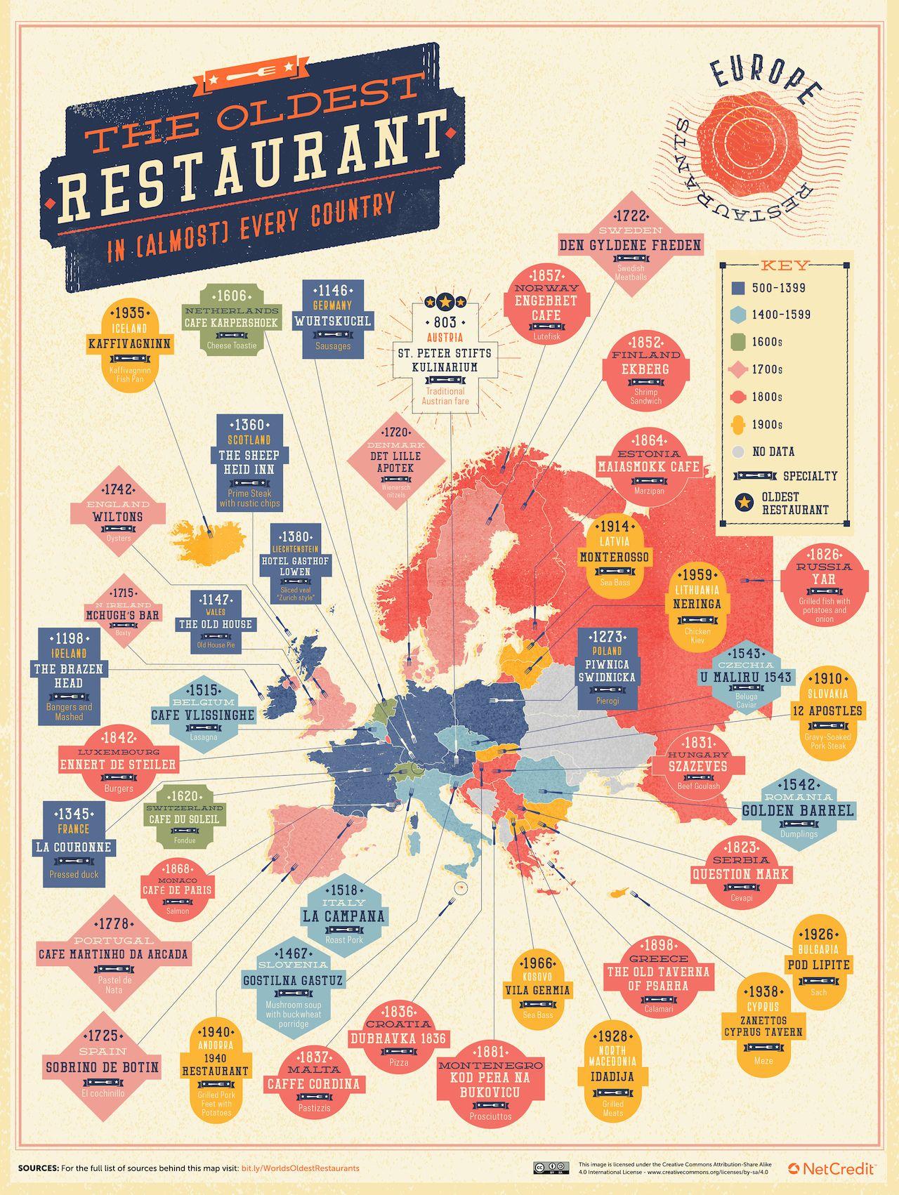 europe-oldest-restaurants