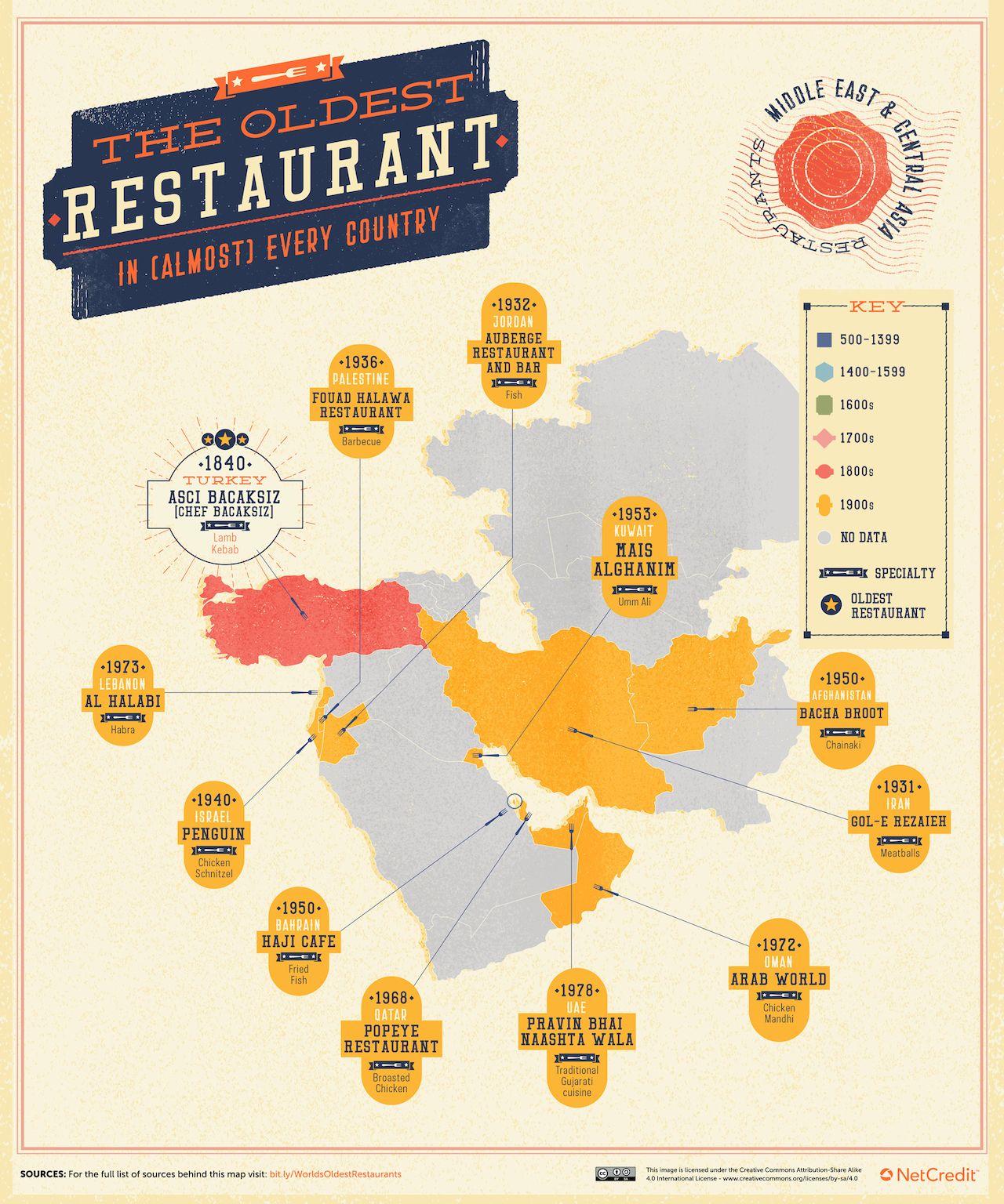 oldest-restaurant-middle-east-central-asia