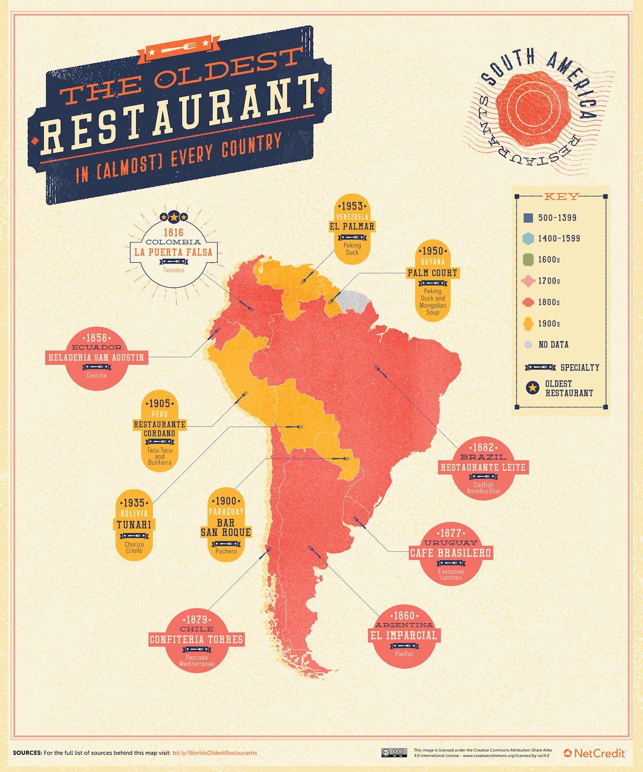 oldest-restaurant-south-america