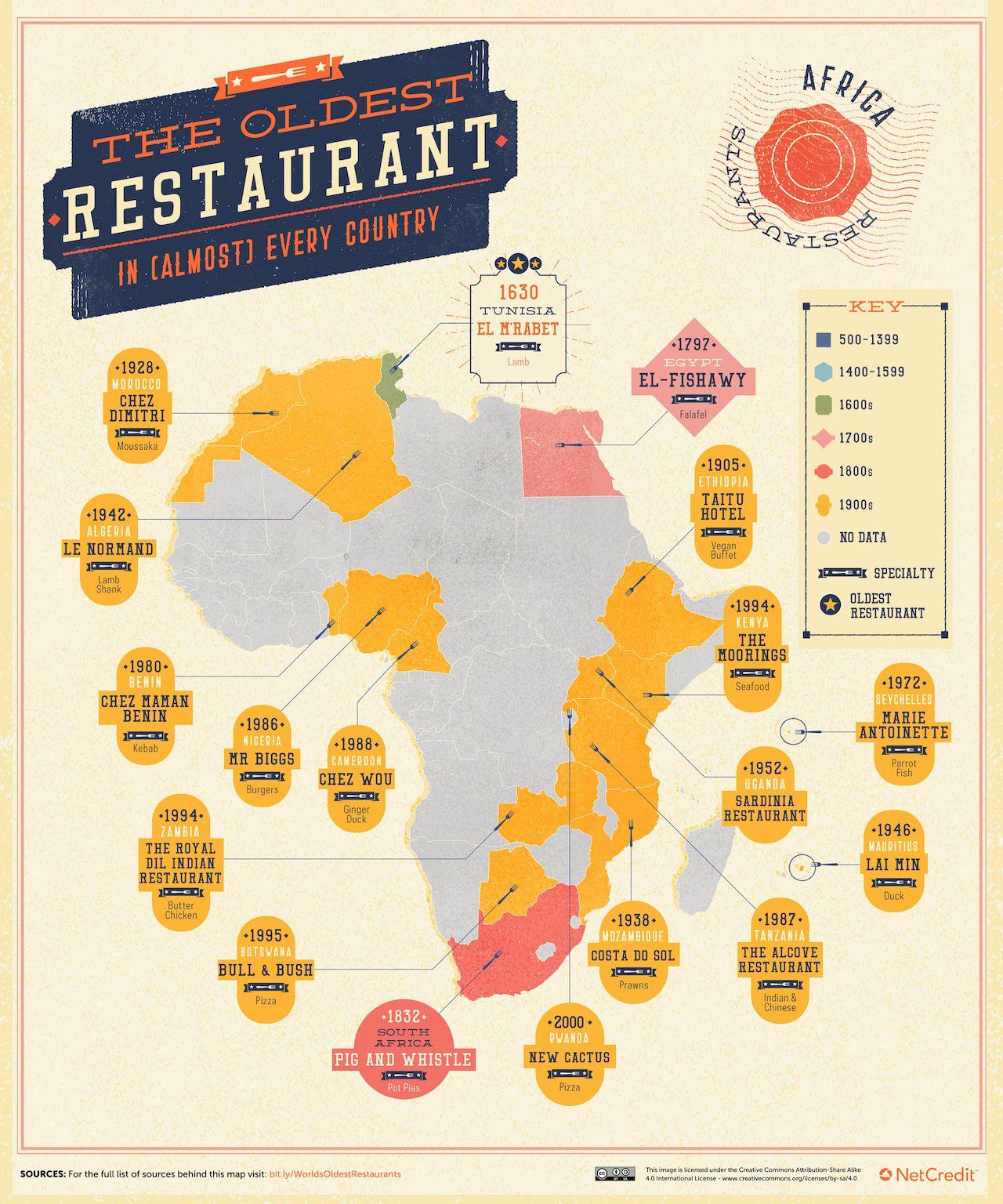 oldest-restaurants-africa