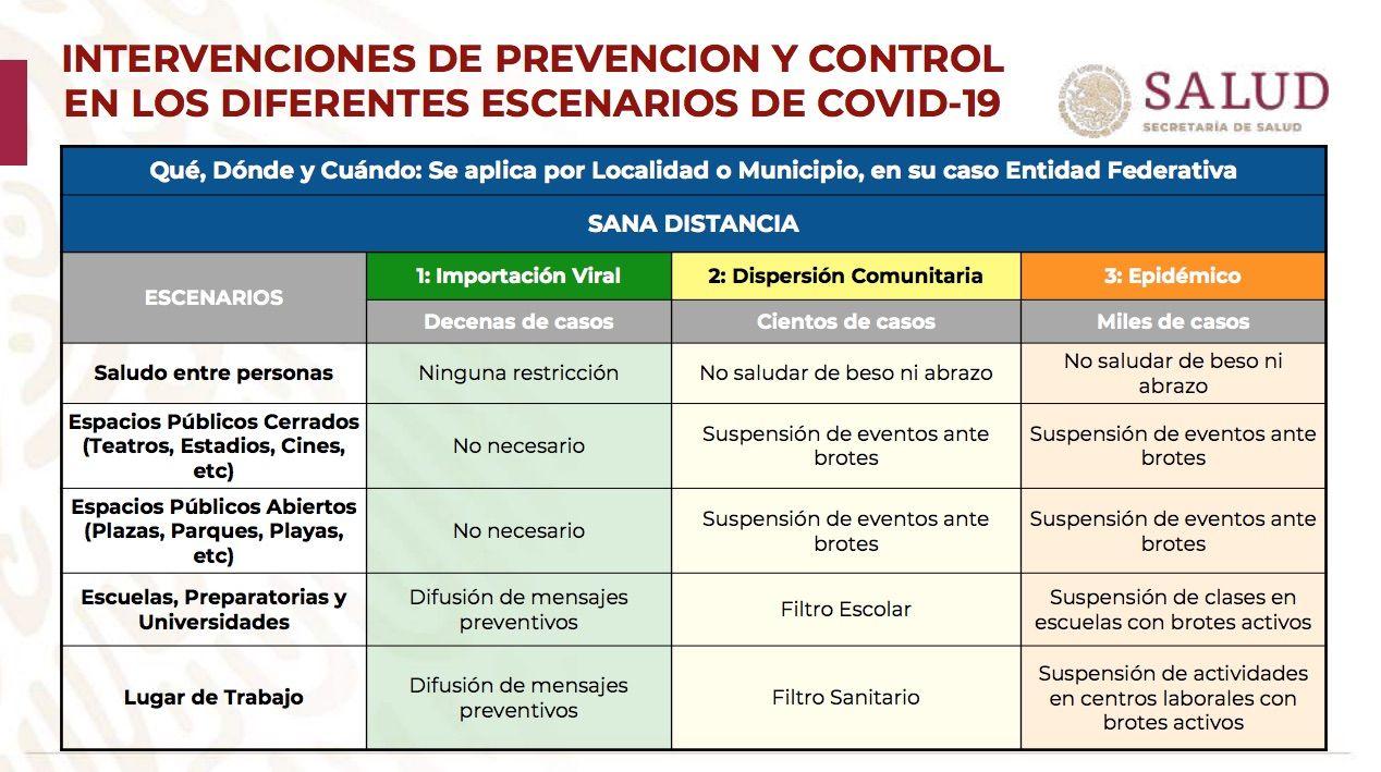 fase 3 por coronavirus